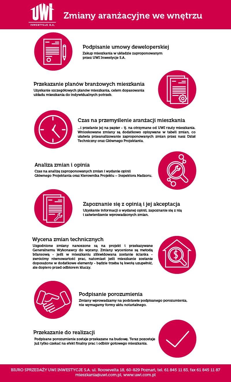 infografika - zmiany w mieszkaniu - UWI